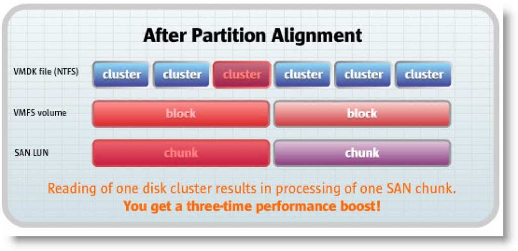 Improve PC Performance with New Paragon Alignment Tool 4.0 Professional