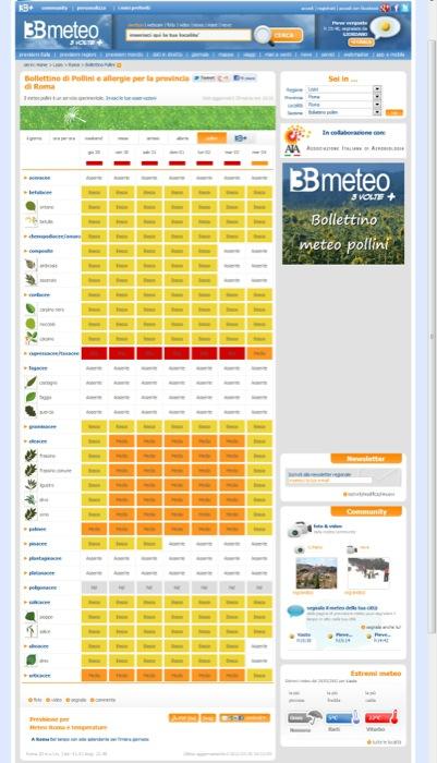 """Allergie? Nasce il """"bollettino meteo pollini"""" 3bmeteo con previsioni settimanali per città e tipo di pianta"""