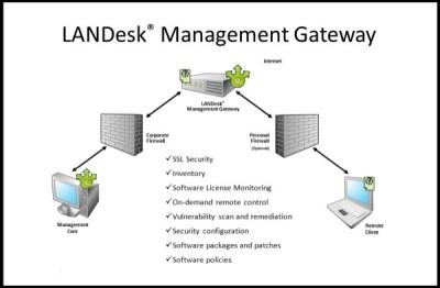 LANDesk Software Gateway