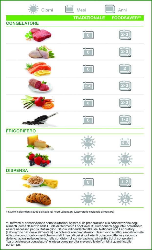 FoodSaver: rispettate l'ambiente anche in cucina