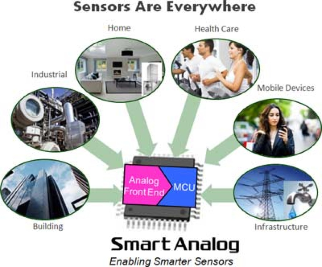 Renesas Electronics Announces the Development of Smart Analog – A Fully Configurable Analog Front-end Technology Enabling Smarter Sensors