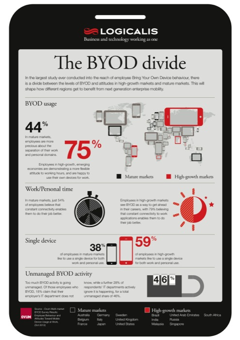 "Ovum finds ""live-to-work"" ethos is driving faster BYOD adoption in high-growth markets than mature markets"