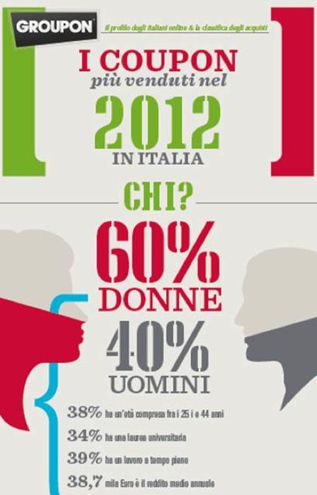 Il 2012 in coupon: Groupon presenta gli acquisti e le tendenze degli italiani sul web